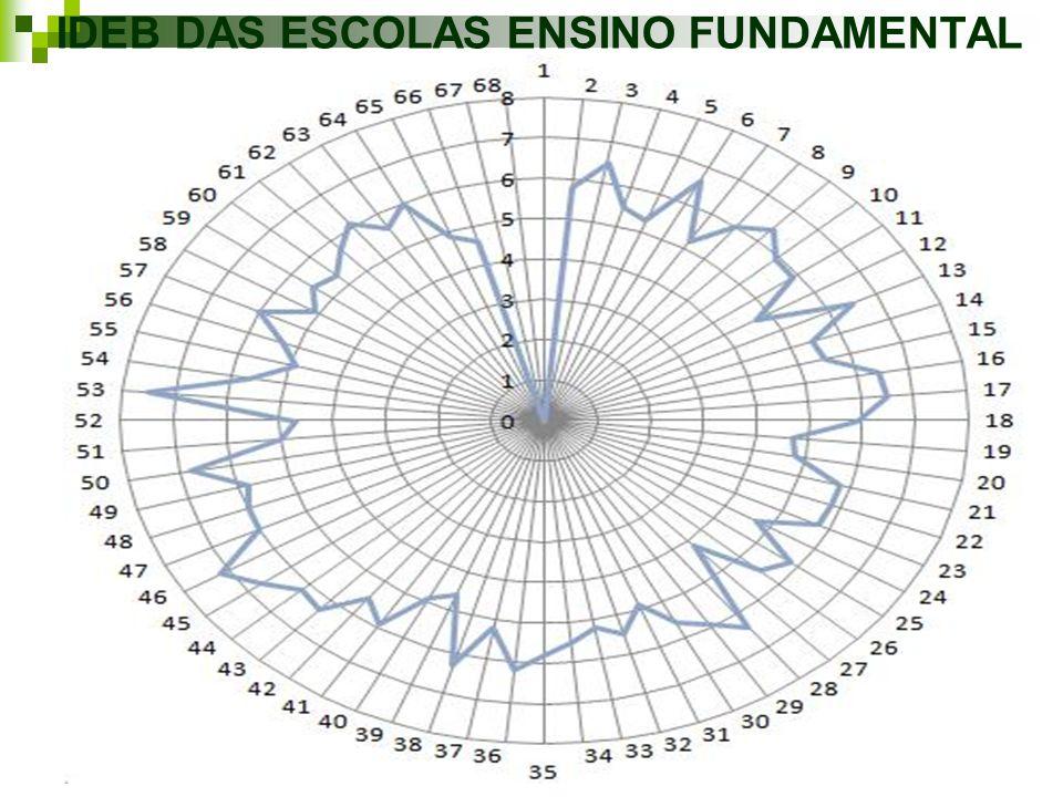 CUSTO VS IDEB DAS ESCOLAS LEGENDA: Cinza escuro – Ideb Cinza Claro – Custo da Escola