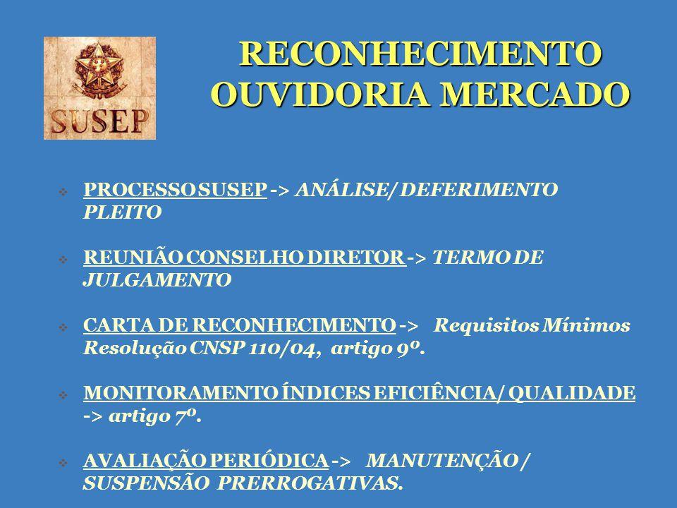 RECONHECIMENTO OUVIDORIA MERCADO PROCESSO SUSEP -> ANÁLISE/ DEFERIMENTO PLEITO REUNIÃO CONSELHO DIRETOR -> TERMO DE JULGAMENTO CARTA DE RECONHECIMENTO -> Requisitos Mínimos Resolução CNSP 110/04, artigo 9º.