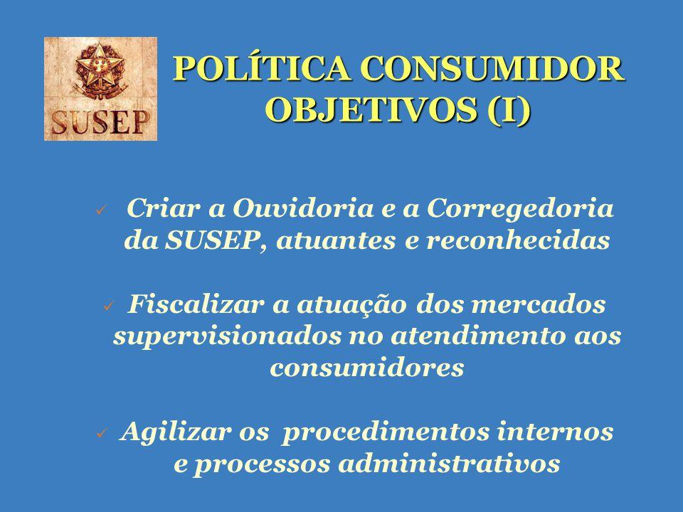 POLÍTICA CONSUMIDOR OBJETIVOS (I) Criar a Ouvidoria e a Corregedoria da SUSEP, atuantes e reconhecidas Fiscalizar a atuação dos mercados supervisionados no atendimento aos consumidores Agilizar os procedimentos internos e processos administrativos