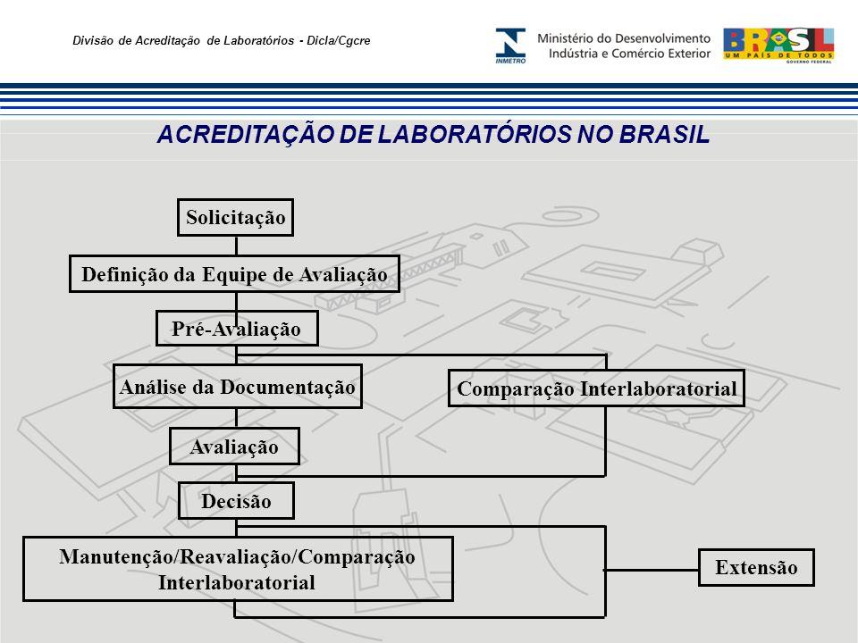 Divisão de Acreditação de Laboratórios - Dicla/Cgcre Análise da Documentação Solicitação Definição da Equipe de Avaliação Pré-Avaliação Comparação Interlaboratorial Avaliação Decisão Manutenção/Reavaliação/Comparação Interlaboratorial Extensão ACREDITAÇÃO DE LABORATÓRIOS NO BRASIL