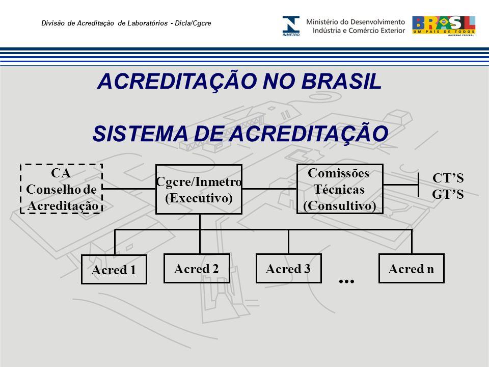 Divisão de Acreditação de Laboratórios - Dicla/Cgcre ACREDITAÇÃO NO BRASIL MODALIDADES DA ACREDITAÇÃO DISPONIBILIZADAS Acreditação de Organismos de Certificação Acreditação de Organismos de Inspeção Acreditação de Laboratórios de Calibração e de Ensaio