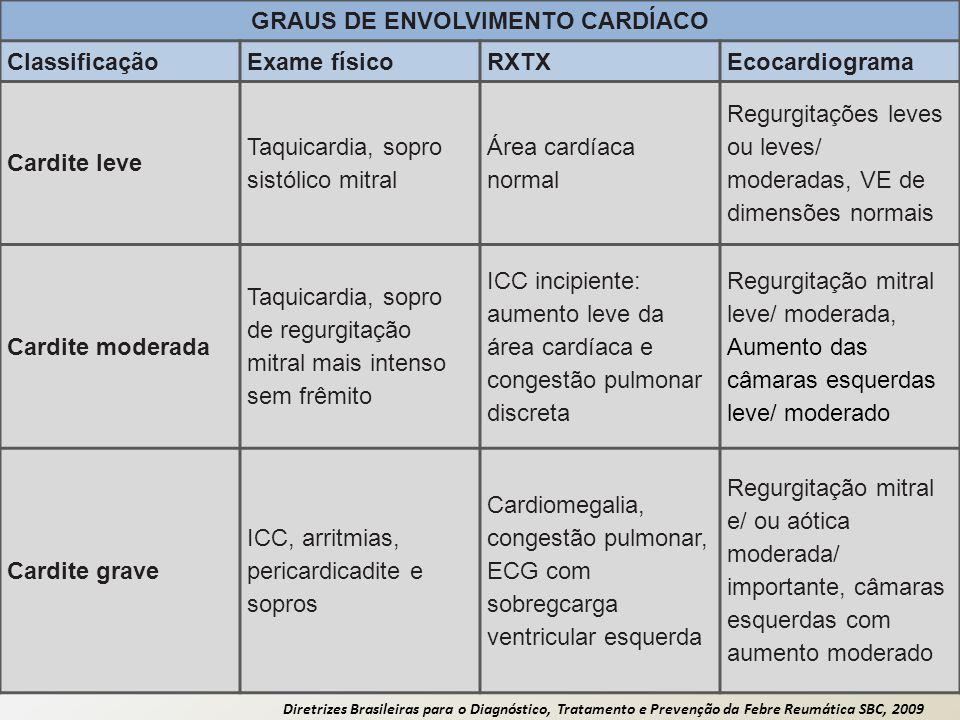 Diretrizes Brasileiras para o Diagnóstico, Tratamento e Prevenção da Febre Reumática SBC, 2009 GRAUS DE ENVOLVIMENTO CARDÍACO ClassificaçãoExame físic