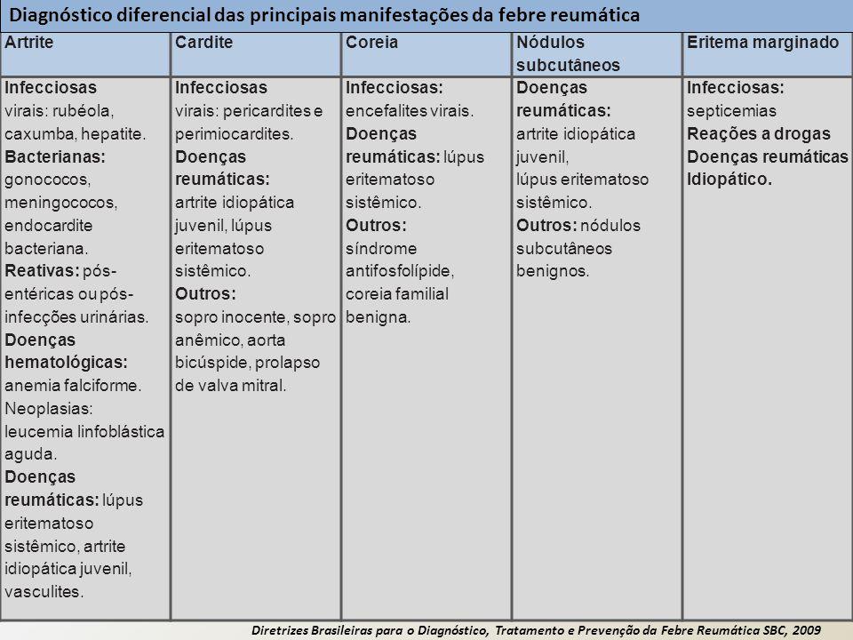 Diretrizes Brasileiras para o Diagnóstico, Tratamento e Prevenção da Febre Reumática SBC, 2009 ArtriteCarditeCoreia Nódulos subcutâneos Eritema margin