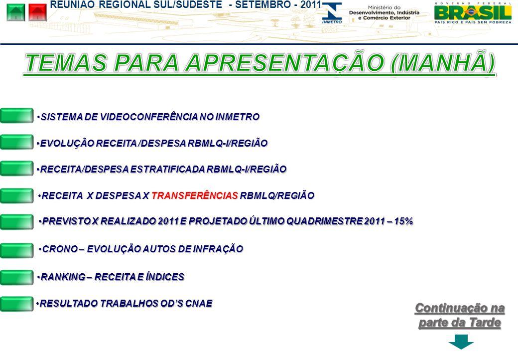 REUNIÃO REGIONAL SUL/SUDESTE - SETEMBRO - 2011 Omer Pohlmann Filho Coordenador Geral da RBMLQ-I RECEITA/DESPESA ESTRATIFICADA RBMLQ-I/REGIÃO