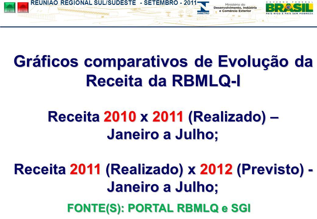 REUNIÃO REGIONAL SUL/SUDESTE - SETEMBRO - 2011 Estado (RN) com informação de 2010, devido a falta das informações