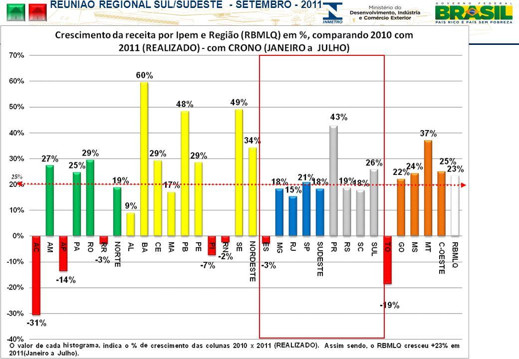 REUNIÃO REGIONAL SUL/SUDESTE - SETEMBRO - 2011