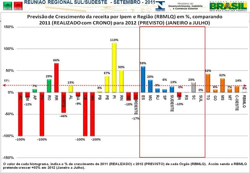 REUNIÃO REGIONAL SUL/SUDESTE - SETEMBRO - 2011 Exemplo : RIO GRANDE DO SUL - RS 2011 Janeiro a Junho