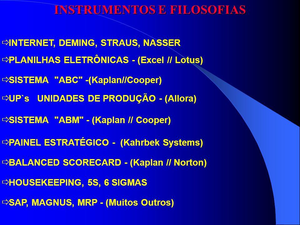 INSTRUMENTOS E FILOSOFIAS PLANILHAS ELETRÔNICAS - (Excel // Lotus) INTERNET, DEMING, STRAUS, NASSER SISTEMA