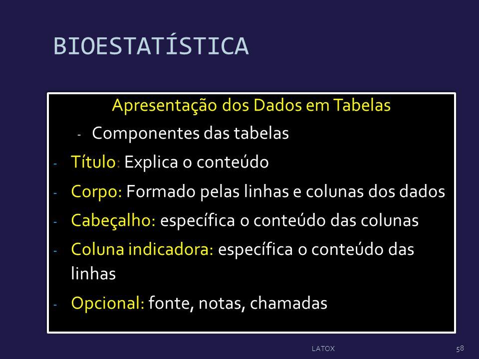 BIOESTATÍSTICA Apresentação dos Dados em Tabelas - Componentes das tabelas - Título: Explica o conteúdo - Corpo: Formado pelas linhas e colunas dos da