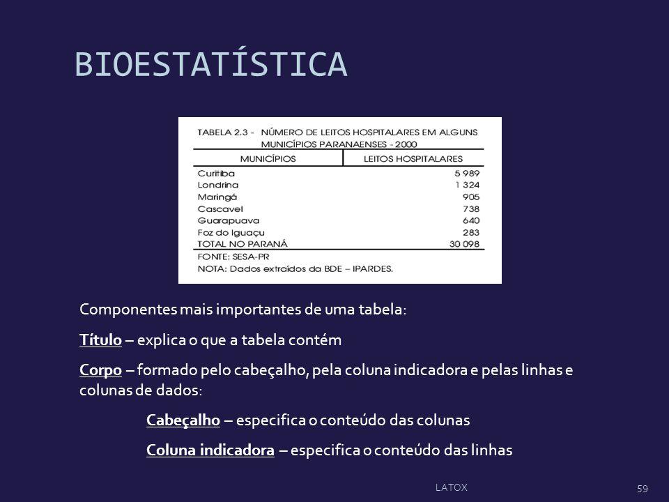 Componentes mais importantes de uma tabela: Título – explica o que a tabela contém Corpo – formado pelo cabeçalho, pela coluna indicadora e pelas linh