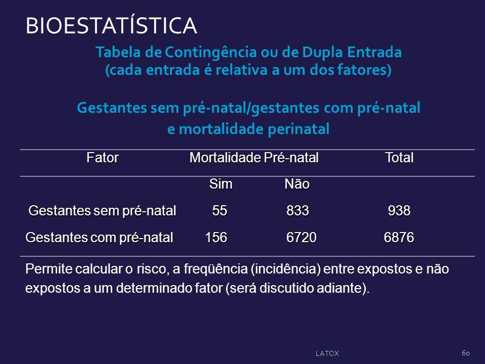 Tabela de Contingência ou de Dupla Entrada (cada entrada é relativa a um dos fatores) Gestantes sem pré-natal/gestantes com pré-natal e mortalidade pe