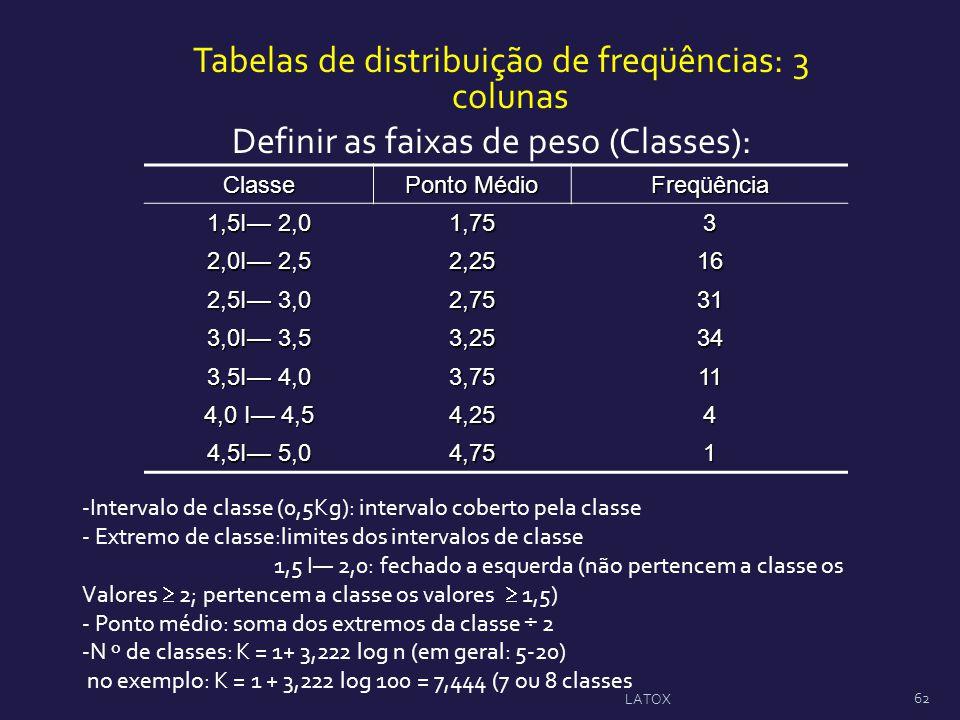Tabelas de distribuição de freqüências: 3 colunas Definir as faixas de peso (Classes): Classe Ponto Médio Freqüência 1,5Ι 2,0 1,753 2,0Ι 2,5 2,2516 2,