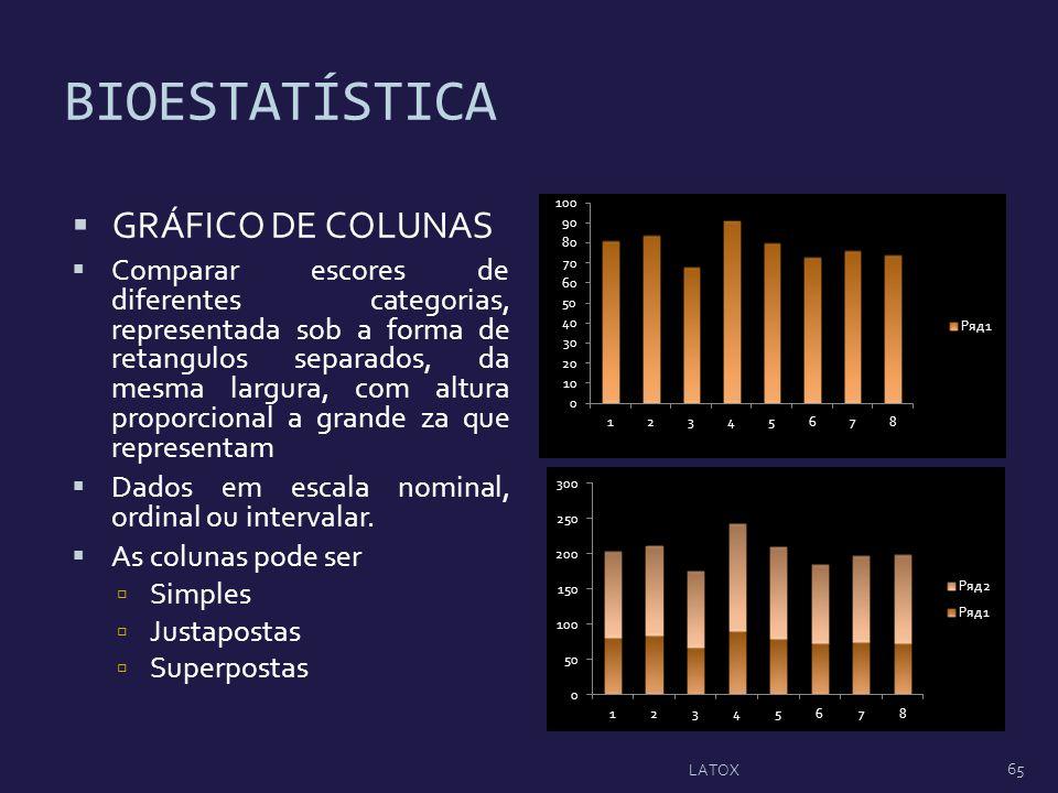 BIOESTATÍSTICA GRÁFICO DE COLUNAS Comparar escores de diferentes categorias, representada sob a forma de retangulos separados, da mesma largura, com a