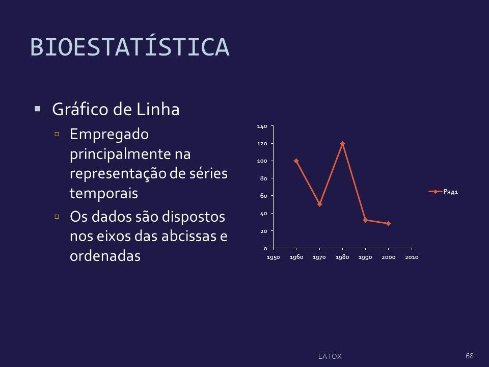 BIOESTATÍSTICA Gráfico de Linha Empregado principalmente na representação de séries temporais Os dados são dispostos nos eixos das abcissas e ordenada