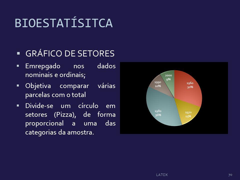 BIOESTATÍSITCA GRÁFICO DE SETORES Emrepgado nos dados nominais e ordinais; Objetiva comparar várias parcelas com o total Divide-se um círculo em setor