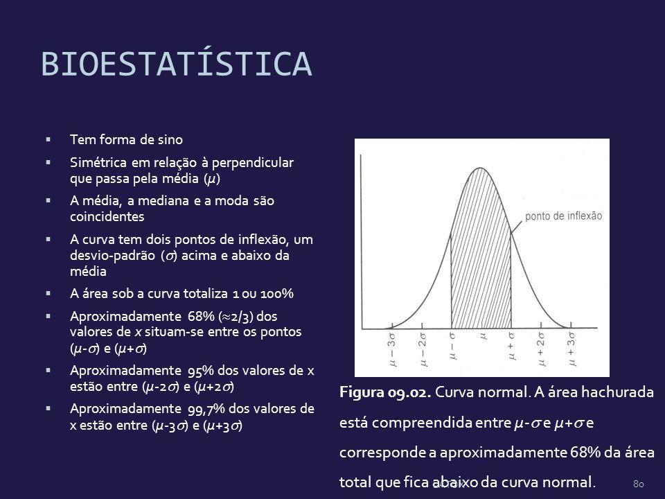 BIOESTATÍSTICA Tem forma de sino Simétrica em relação à perpendicular que passa pela média (µ) A média, a mediana e a moda são coincidentes A curva te