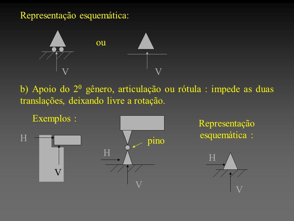Representação esquemática: Vou V b) Apoio do 2 0 gênero, articulação ou rótula : impede as duas translações, deixando livre a rotação. Exemplos : H V