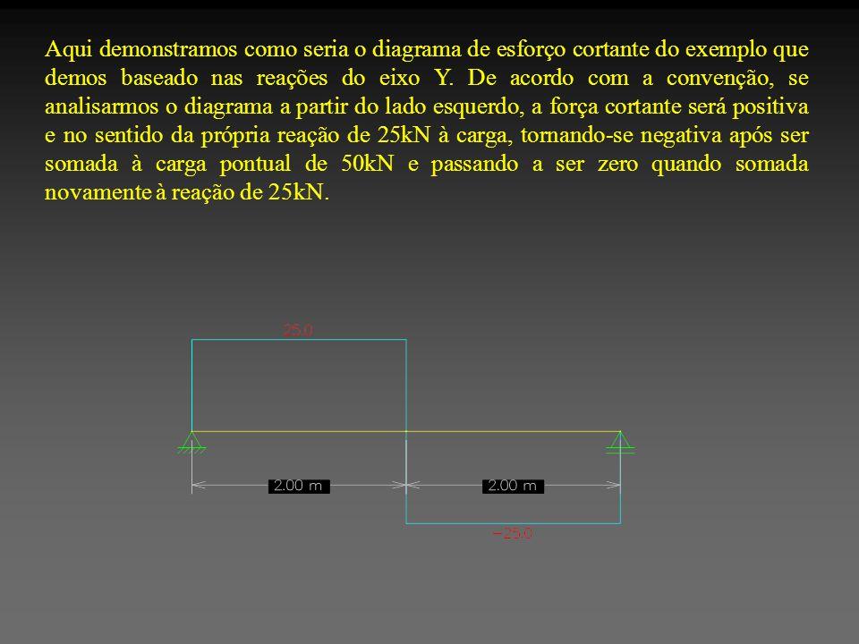 Aqui demonstramos como seria o diagrama de esforço cortante do exemplo que demos baseado nas reações do eixo Y. De acordo com a convenção, se analisar