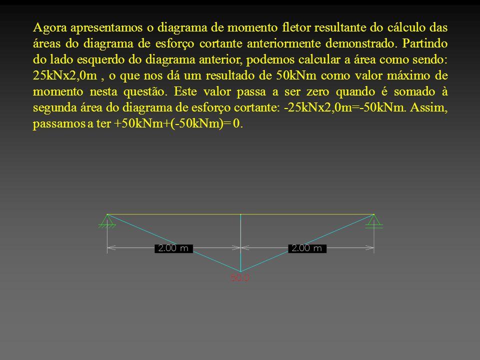 Agora apresentamos o diagrama de momento fletor resultante do cálculo das áreas do diagrama de esforço cortante anteriormente demonstrado. Partindo do