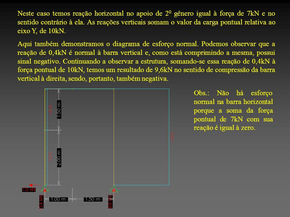 Neste caso temos reação horizontal no apoio de 2 0 gênero igual à força de 7kN e no sentido contrário à ela.