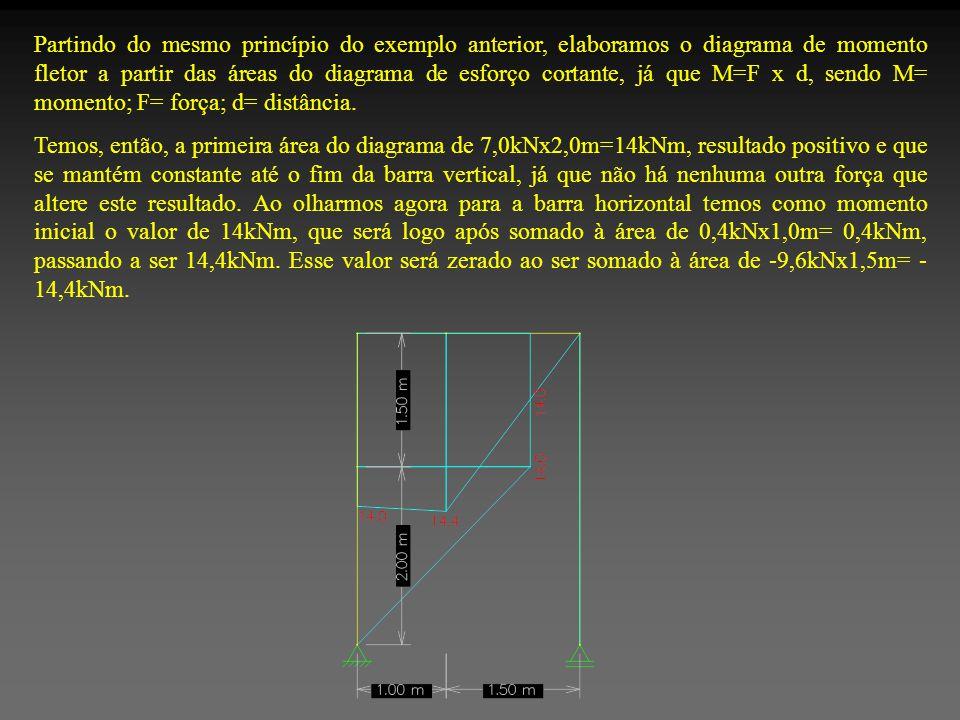 Partindo do mesmo princípio do exemplo anterior, elaboramos o diagrama de momento fletor a partir das áreas do diagrama de esforço cortante, já que M=F x d, sendo M= momento; F= força; d= distância.