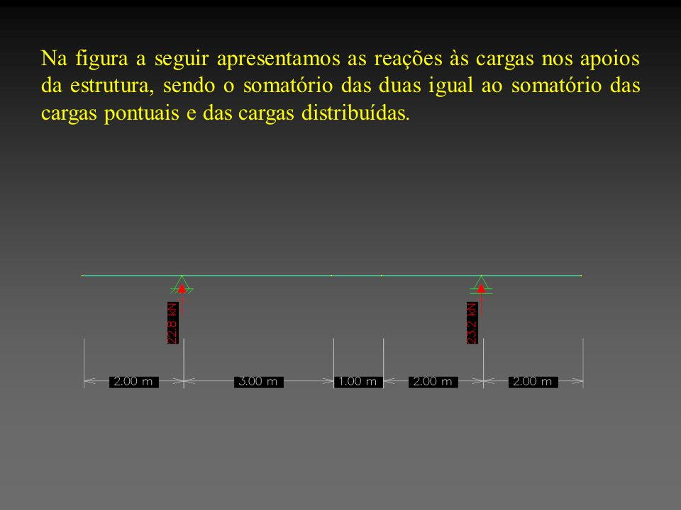 Na figura a seguir apresentamos as reações às cargas nos apoios da estrutura, sendo o somatório das duas igual ao somatório das cargas pontuais e das cargas distribuídas.