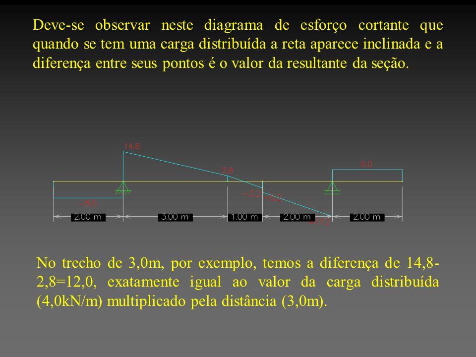 Deve-se observar neste diagrama de esforço cortante que quando se tem uma carga distribuída a reta aparece inclinada e a diferença entre seus pontos é
