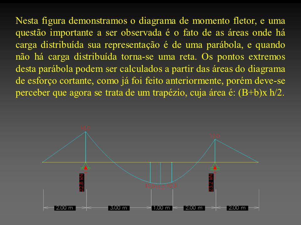 Nesta figura demonstramos o diagrama de momento fletor, e uma questão importante a ser observada é o fato de as áreas onde há carga distribuída sua representação é de uma parábola, e quando não há carga distribuída torna-se uma reta.