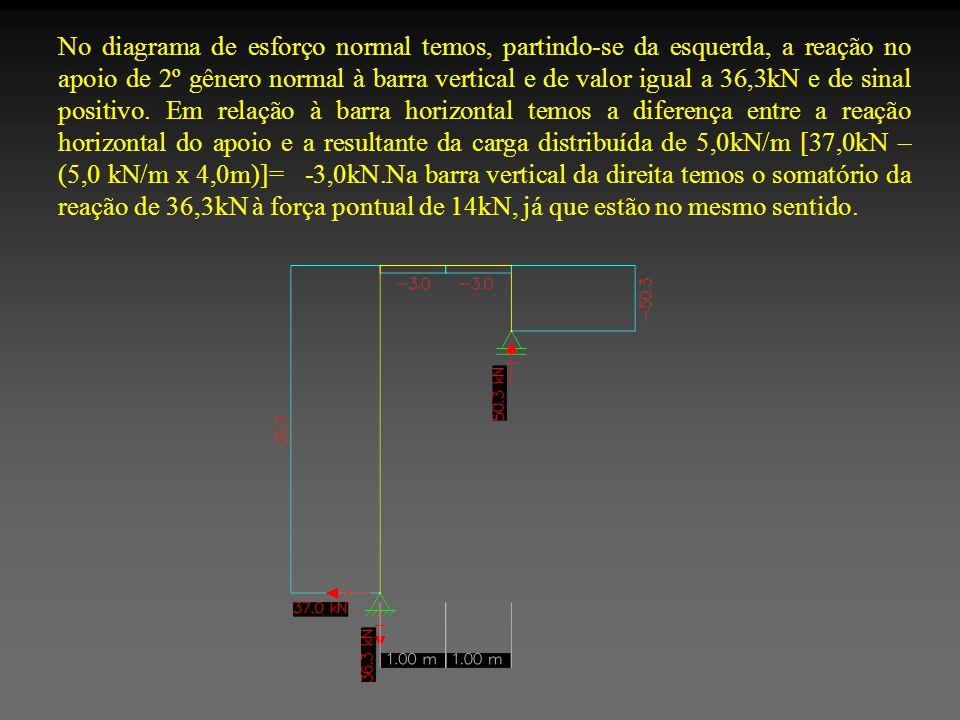 No diagrama de esforço normal temos, partindo-se da esquerda, a reação no apoio de 2º gênero normal à barra vertical e de valor igual a 36,3kN e de sinal positivo.