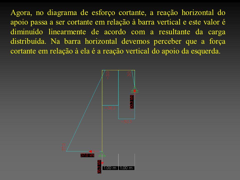 Agora, no diagrama de esforço cortante, a reação horizontal do apoio passa a ser cortante em relação à barra vertical e este valor é diminuído linearm