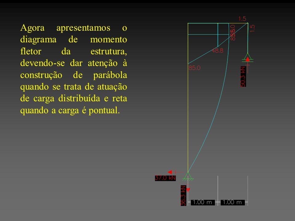 Agora apresentamos o diagrama de momento fletor da estrutura, devendo-se dar atenção à construção de parábola quando se trata de atuação de carga distribuída e reta quando a carga é pontual.