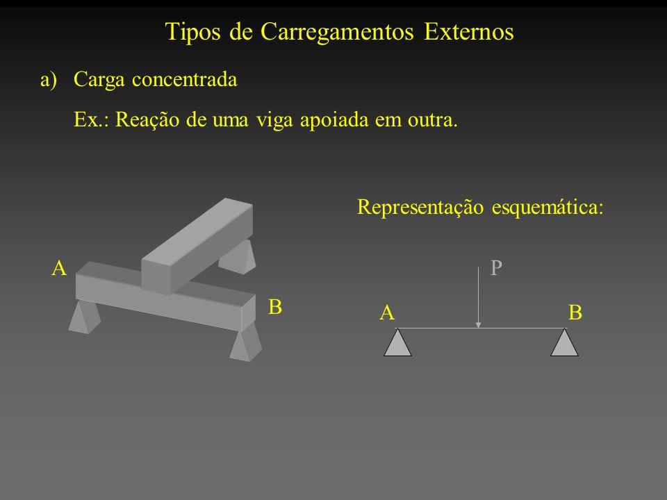 Tipos de Carregamentos Externos a)Carga concentrada Ex.: Reação de uma viga apoiada em outra. Representação esquemática: A B P AB