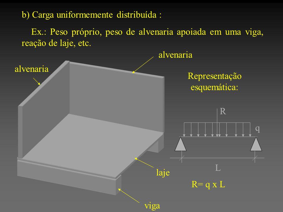b) Carga uniformemente distribuída : Ex.: Peso próprio, peso de alvenaria apoiada em uma viga, reação de laje, etc. R= q x L Representação esquemática