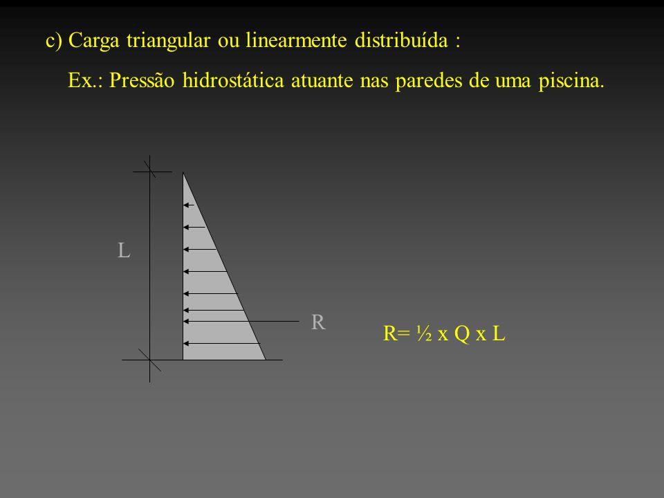 c) Carga triangular ou linearmente distribuída : Ex.: Pressão hidrostática atuante nas paredes de uma piscina. R= ½ x Q x L L R