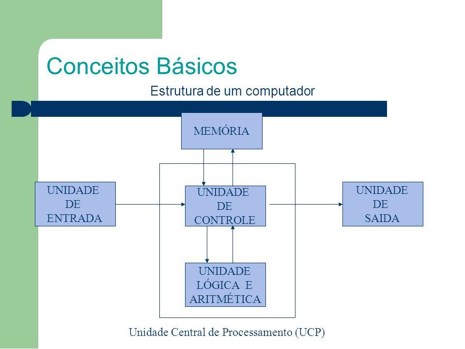 Conceitos Básicos MEMÓRIA UNIDADE DE ENTRADA UNIDADE DE SAIDA UNIDADE DE CONTROLE UNIDADE LÓGICA E ARITMÉTICA Unidade Central de Processamento (UCP) Estrutura de um computador