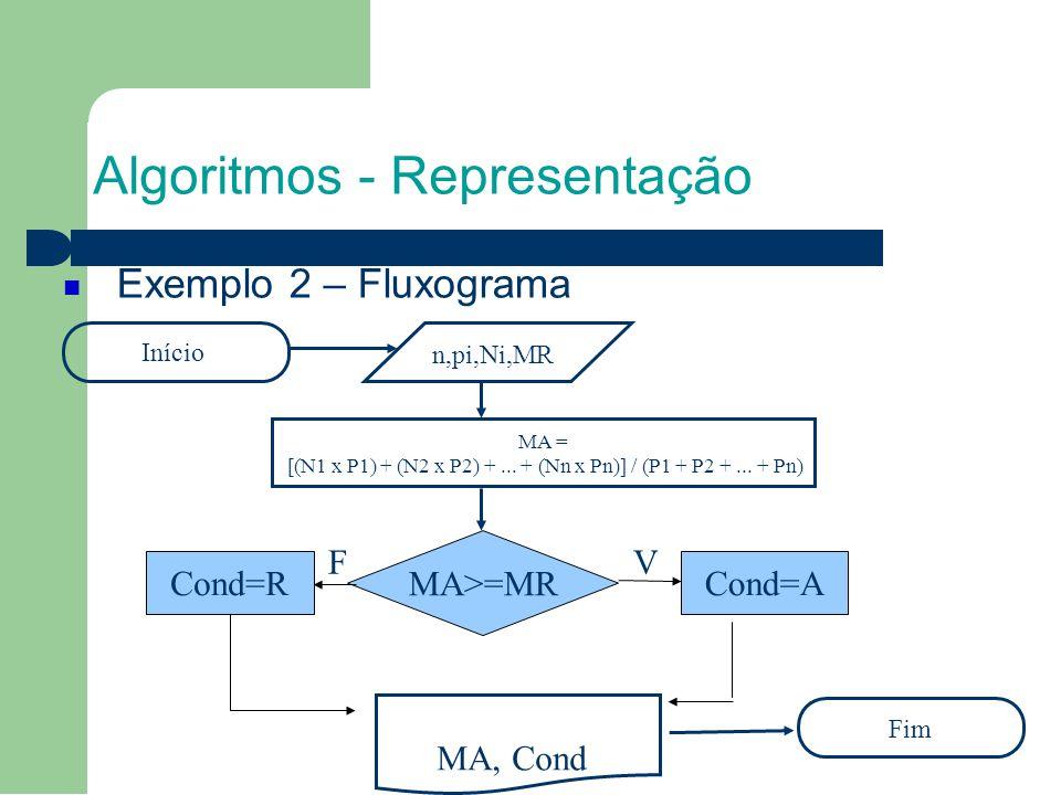 Algoritmos - Representação Exemplo 2 – Fluxograma Início Fim n,pi,Ni,MR MA = [(N1 x P1) + (N2 x P2) +...