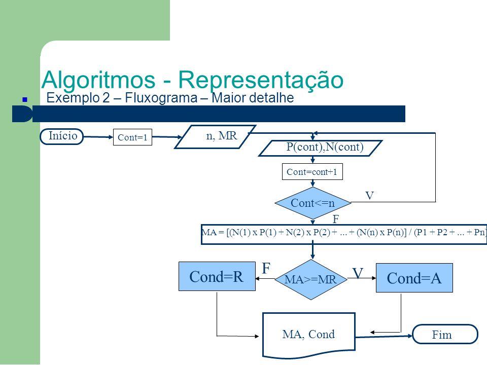 Algoritmos - Representação Exemplo 2 – Fluxograma – Maior detalhe Início Fim P(cont),N(cont) MA = [(N(1) x P(1) + N(2) x P(2) +...