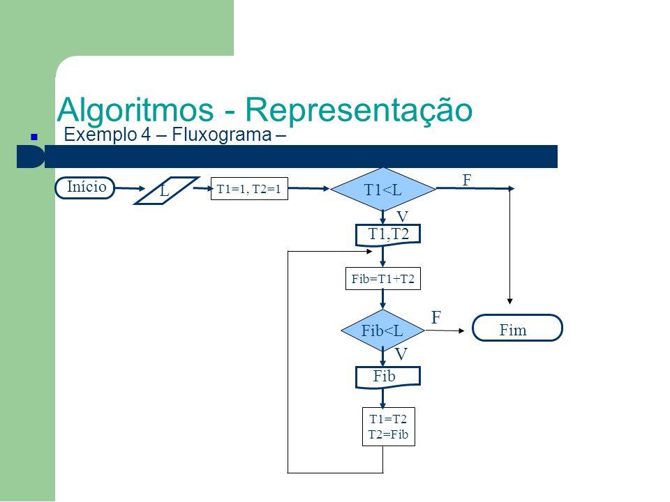 Algoritmos - Representação Exemplo 4 – Fluxograma – Início Fim Fib<L F T1<L T1=1, T2=1 L Fib=T1+T2 V F T1,T2 Fib T1=T2 T2=Fib V