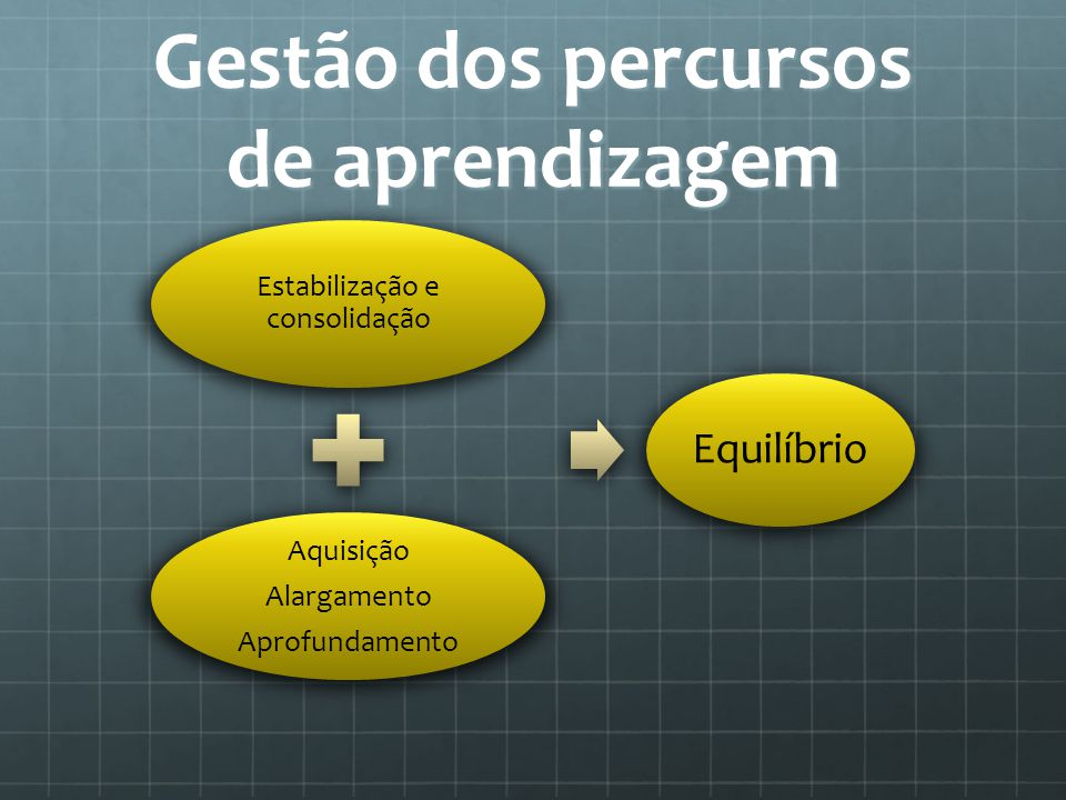 Gestão dos percursos de aprendizagem Estabilização e consolidação Aquisição Alargamento Aprofundamento Equilíbrio