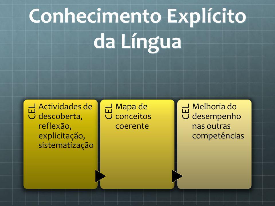 Conhecimento Explícito da Língua CEL Actividades de descoberta, reflexão, explicitação, sistematização CEL Mapa de conceitos coerente CEL Melhoria do