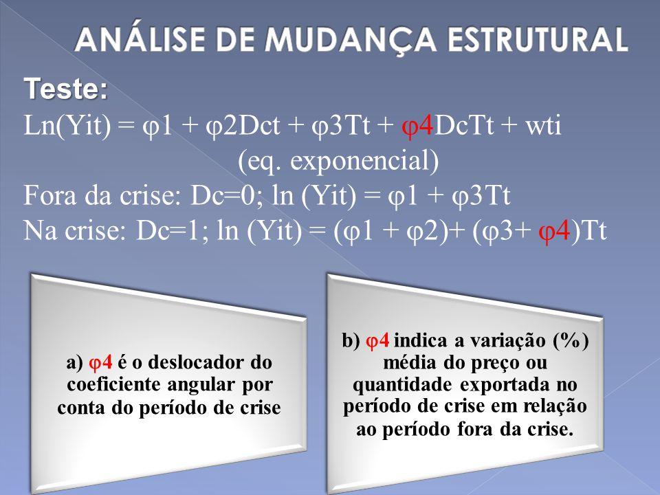 Teste: Ln(Yit) = 1 + 2Dct + 3Tt + 4DcTt + wti (eq. exponencial) Fora da crise: Dc=0; ln (Yit) = 1 + 3Tt Na crise: Dc=1; ln (Yit) = ( 1 + 2)+ ( 3+ 4)Tt