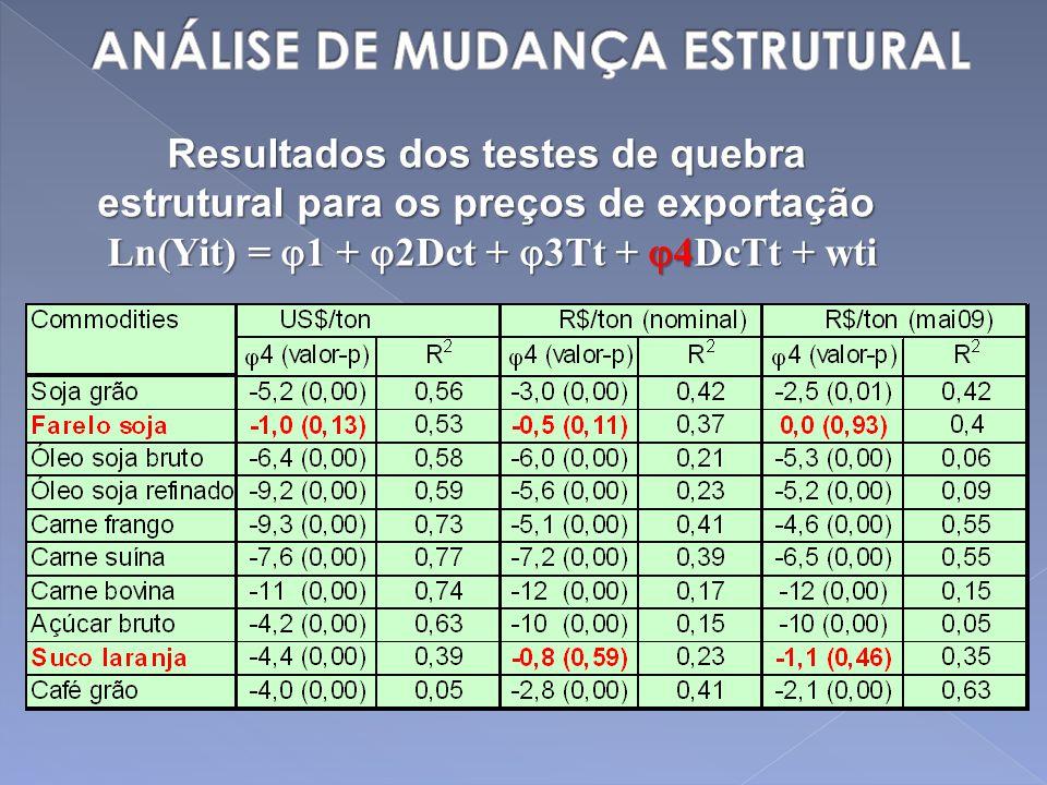 Resultados dos testes de quebra estrutural para os preços de exportação Ln(Yit) = 1 + 2Dct + 3Tt + 4DcTt + wti