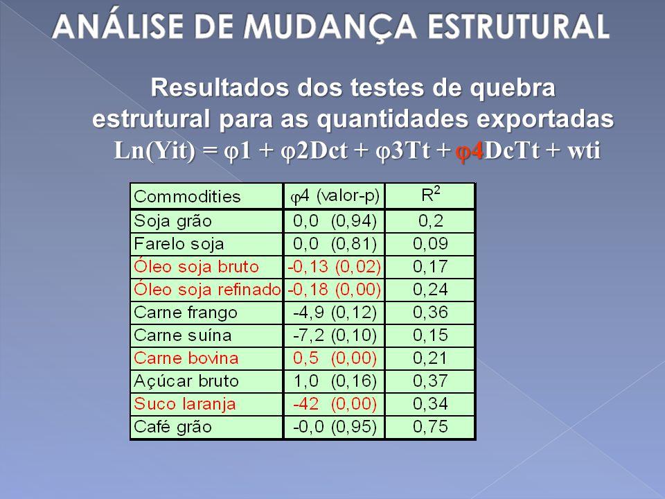 Resultados dos testes de quebra estrutural para as quantidades exportadas Ln(Yit) = 1 + 2Dct + 3Tt + 4DcTt + wti