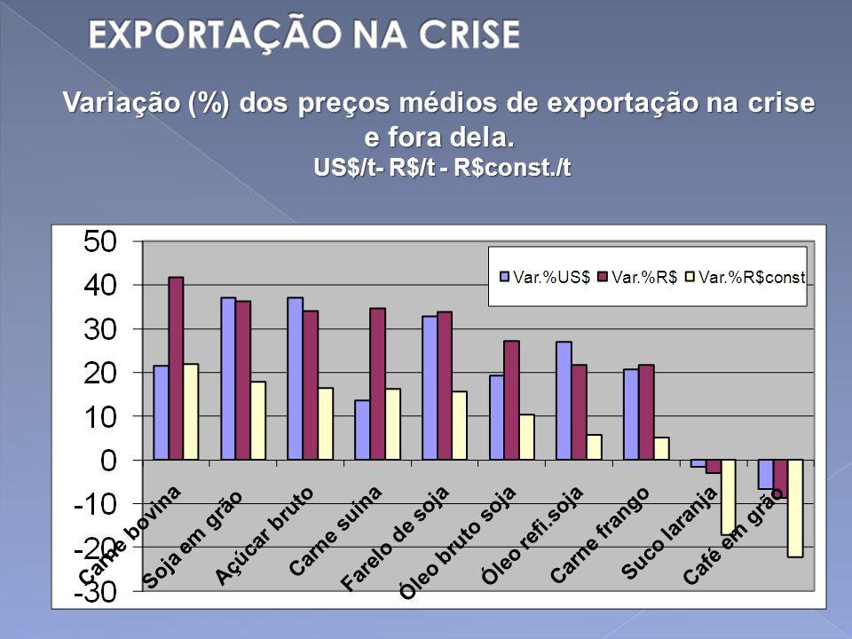 Variação (%) dos preços médios de exportação na crise e fora dela. US$/t- R$/t - R$const./t