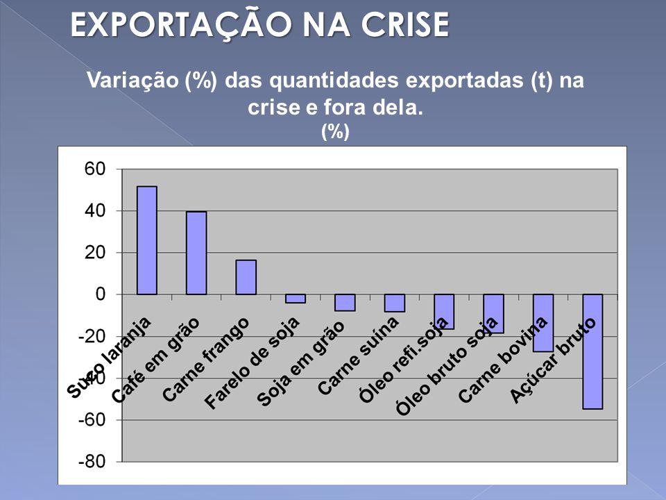 Variação (%) das quantidades exportadas (t) na crise e fora dela. (%) EXPORTAÇÃO NA CRISE