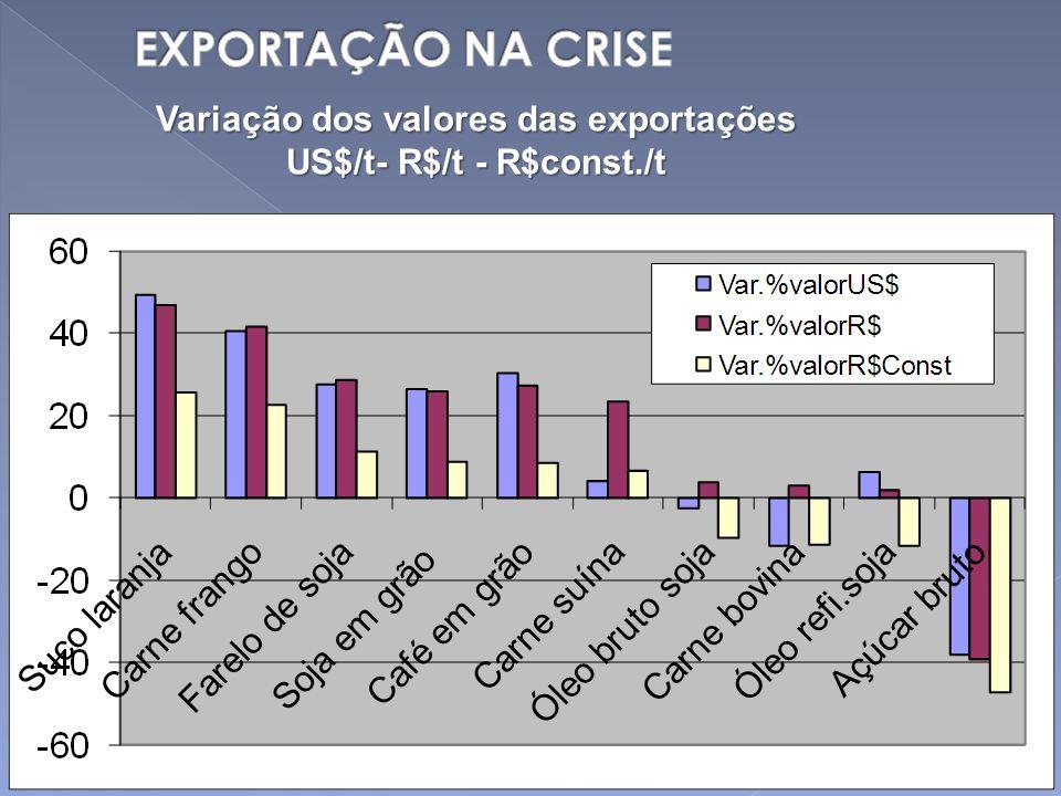 Variação dos valores das exportações US$/t- R$/t - R$const./t
