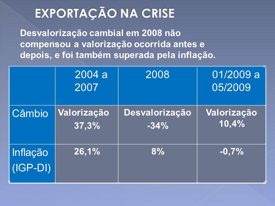 Desvalorização cambial em 2008 não compensou a valorização ocorrida antes e depois, e foi também superada pela inflação.