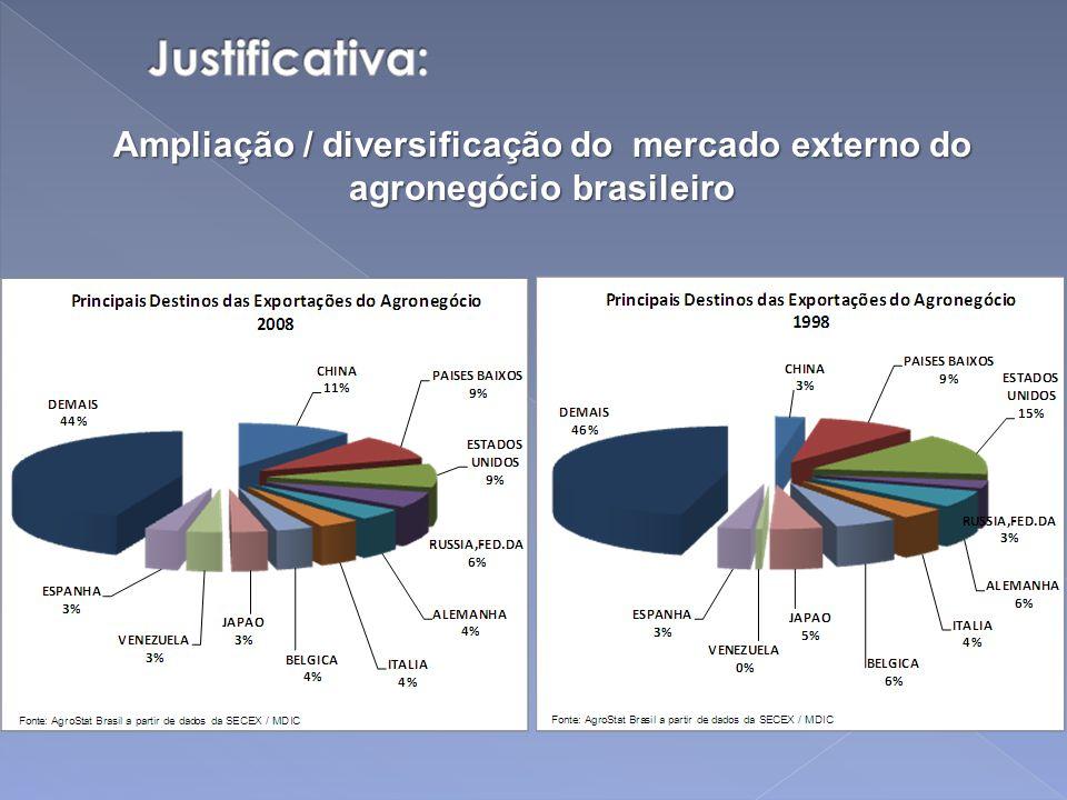 Ampliação / diversificação do mercado externo do agronegócio brasileiro
