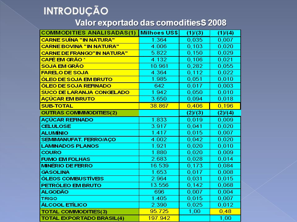 Valor exportado das comoditiesS 2008