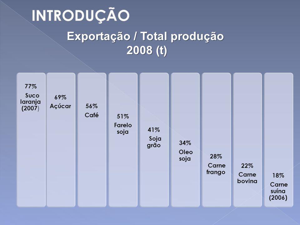 77% Suco laranja (2007 ) 69% Açúcar56% Café 51% Farelo soja 41% Soja grão 34% Oleo soja 28% Carne frango 22% Carne bovina 18% Carne suína (2006 ) Expo